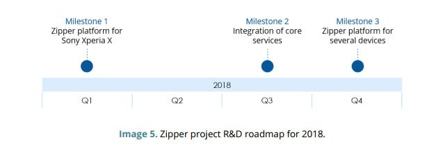 Zipper roadmap