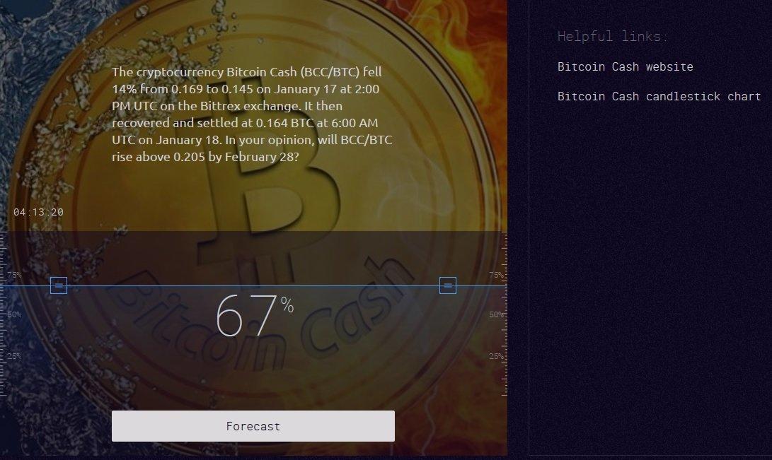 Cindicator Bitcoin Cash
