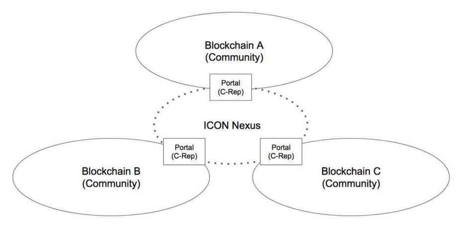 ICON Nexus
