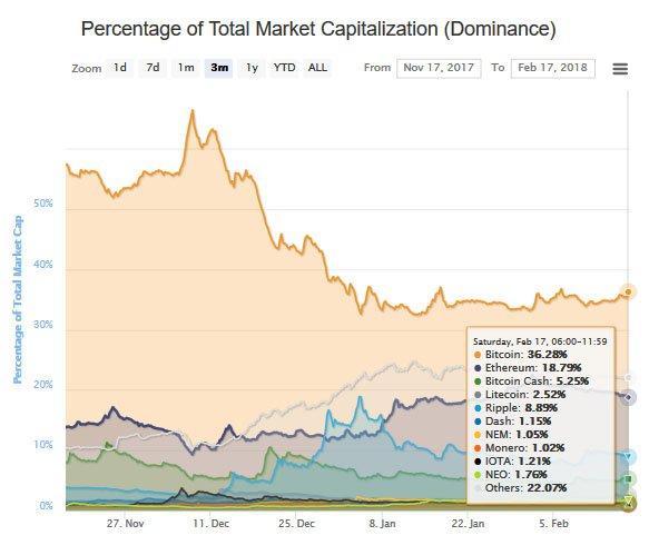 bitcoinin markkinaosuus