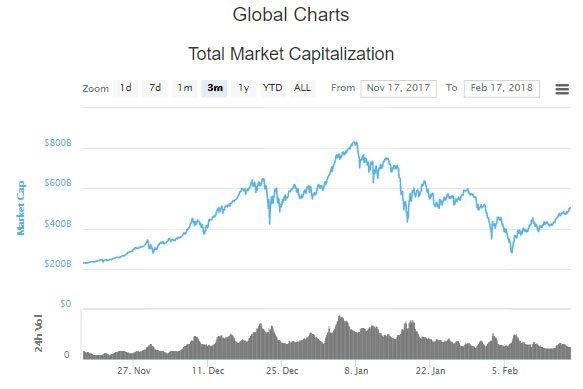 kryptovaluuttojen markkina-arvo