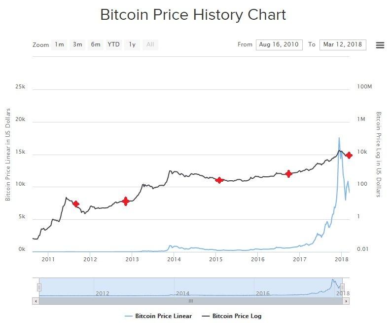 bitcoin kurssi bmi