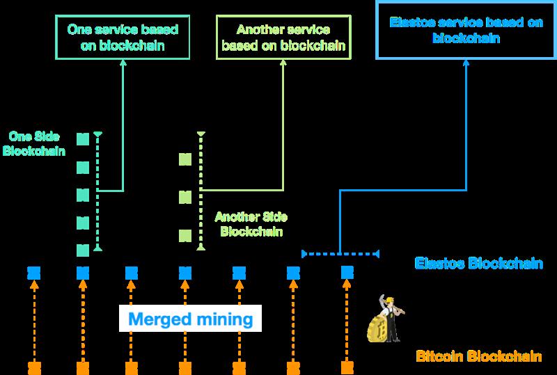 elastos louhinta | merged mining