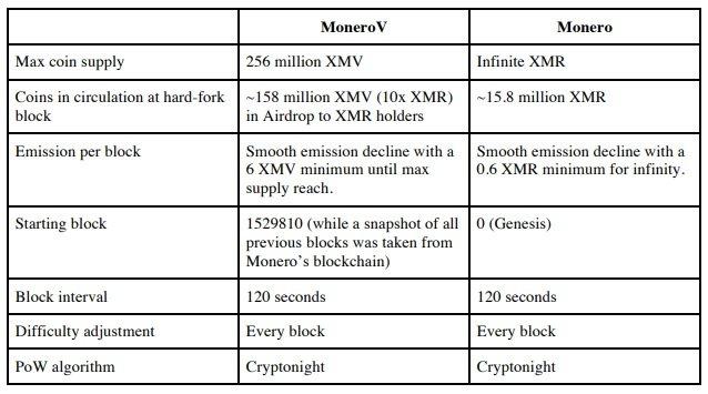 MoneroV vs Monero
