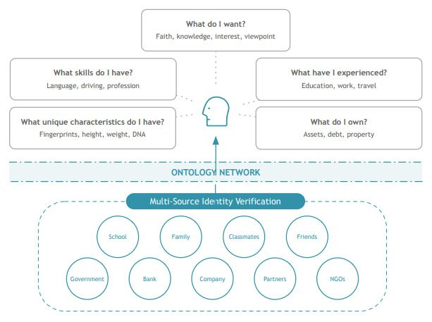 ontology-multi-source-identification