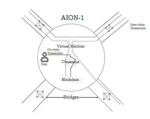 aion-1 virtual machine