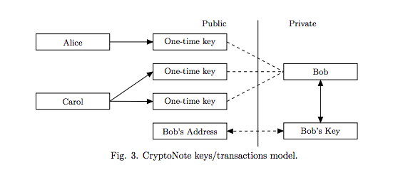 bytecoin transaktio