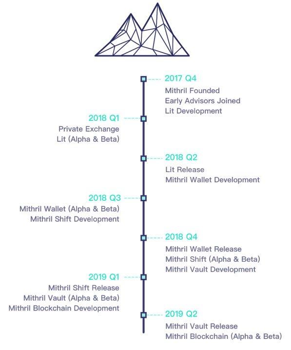 mithril roadmap