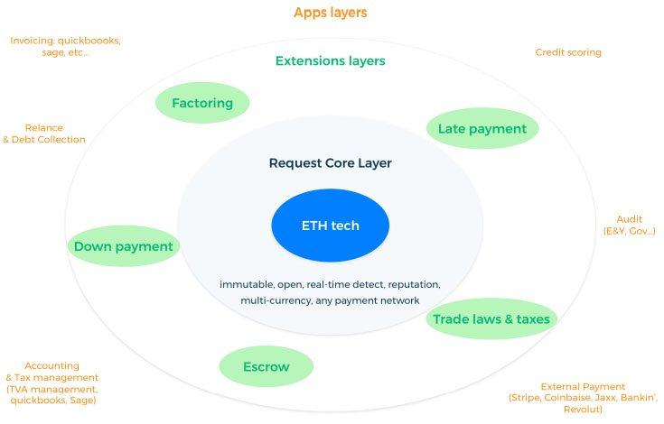 request core layer