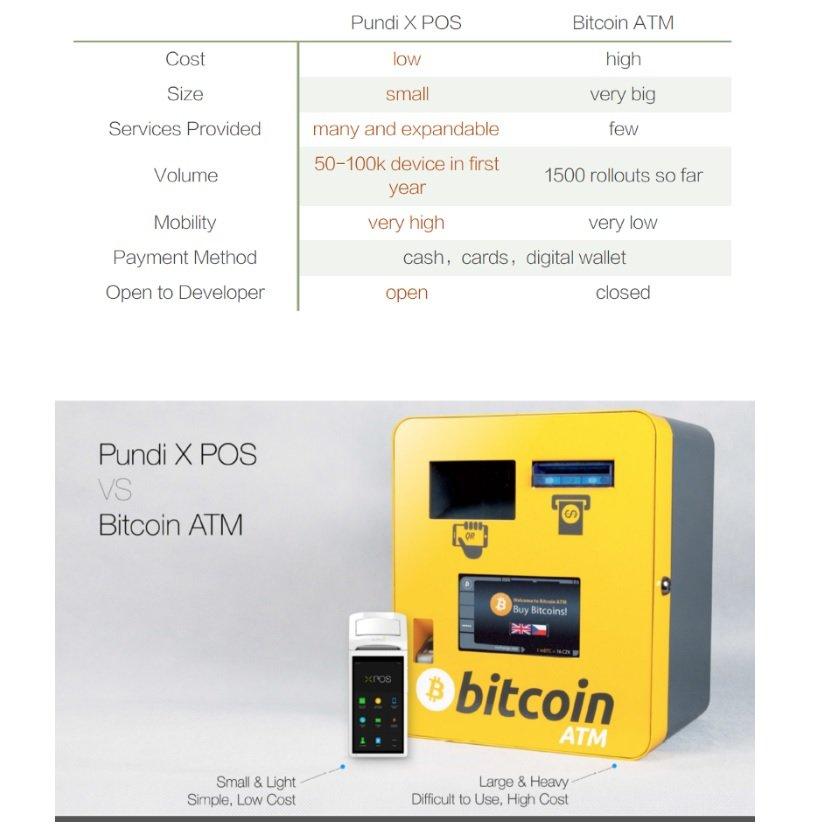 pundi x vs bitcoin atm