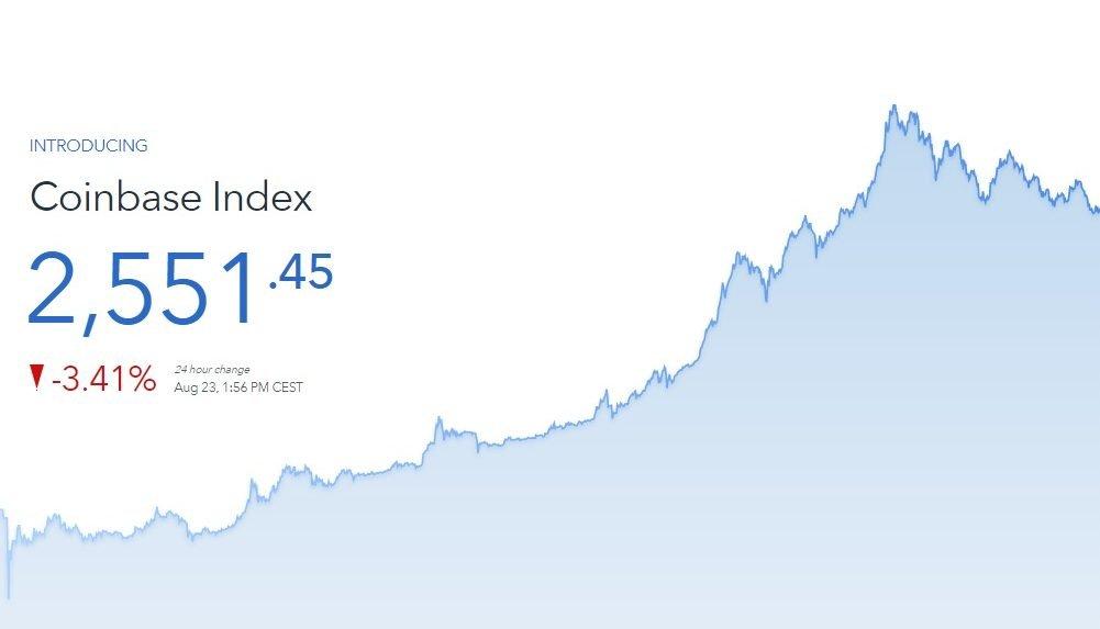 coinbase index
