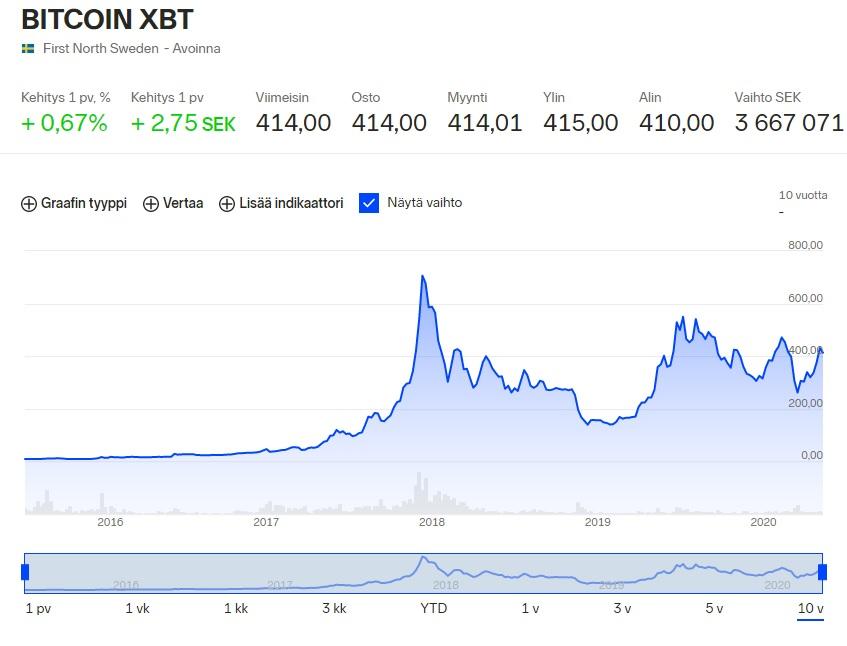 Nordnet kokemuksia Bitcoin XBT tracker