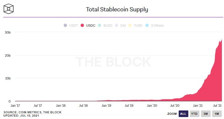 usdc supply