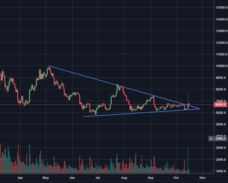 Bitcoinien osto – valuutan ostaminen käytännössä