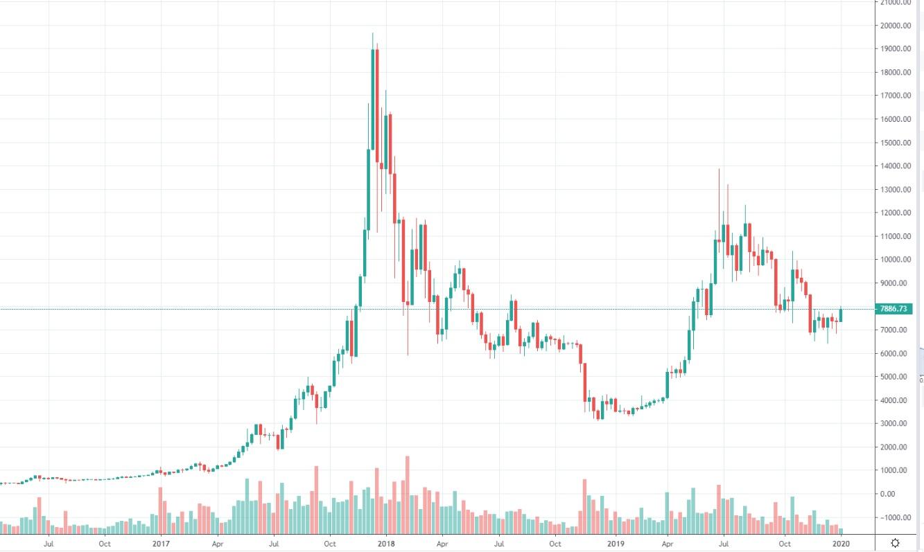 bitcoin-kurssi-tradingview