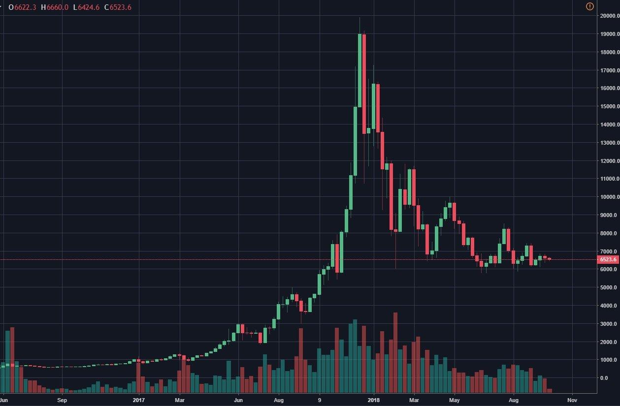 bitcoin kurssi tradingview