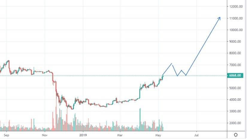 bitcoin-kurssi-2019-05-09-2