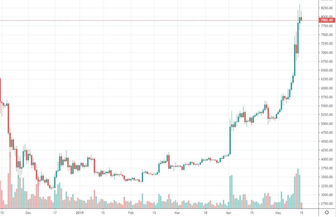 bitcoin-kurssi-2019-05-15
