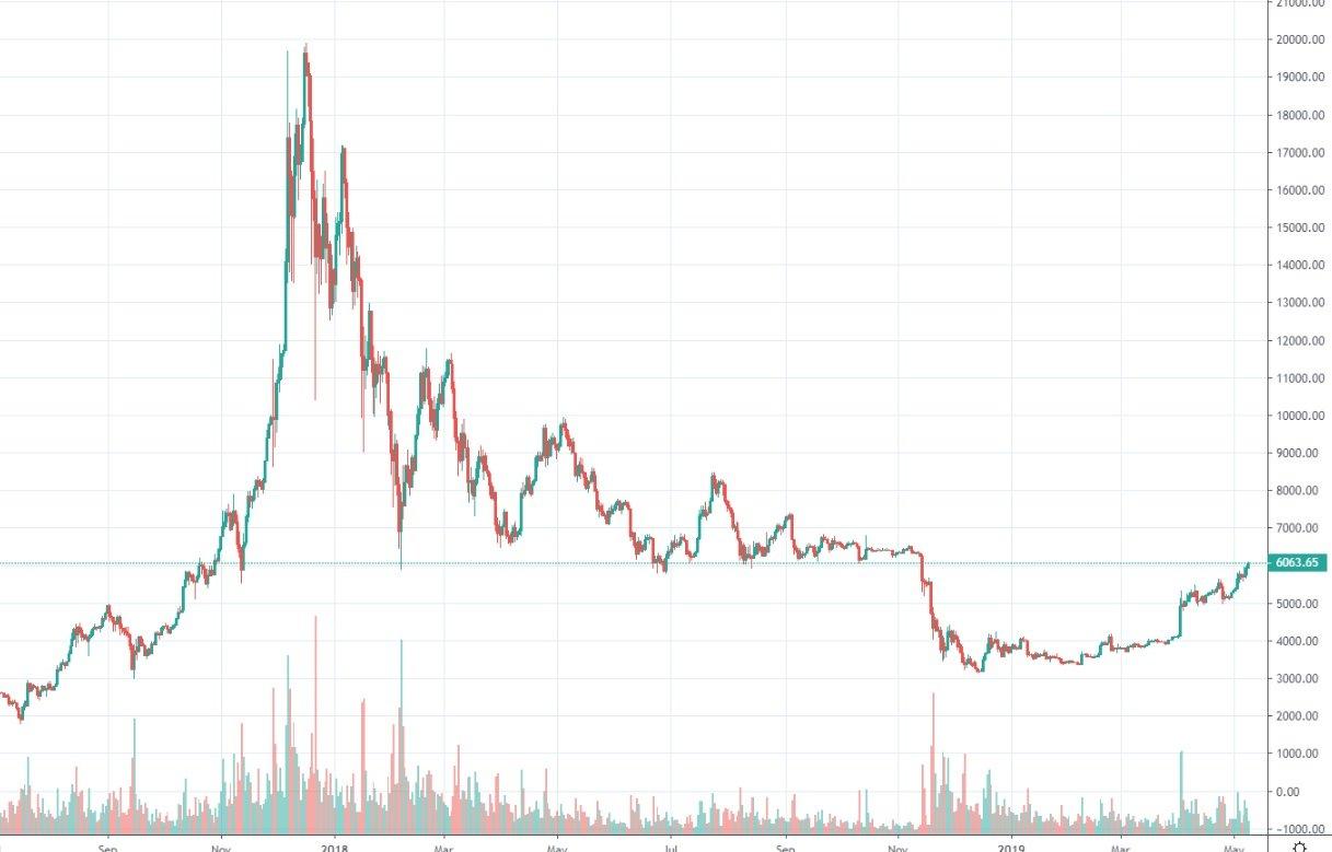 bitcoinin kurssi 9.5.2019