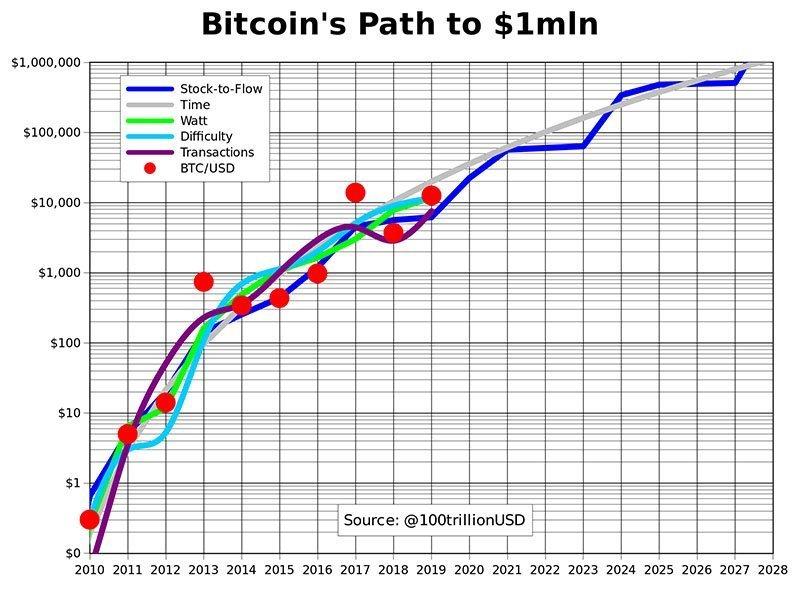 bitcoin-1mill