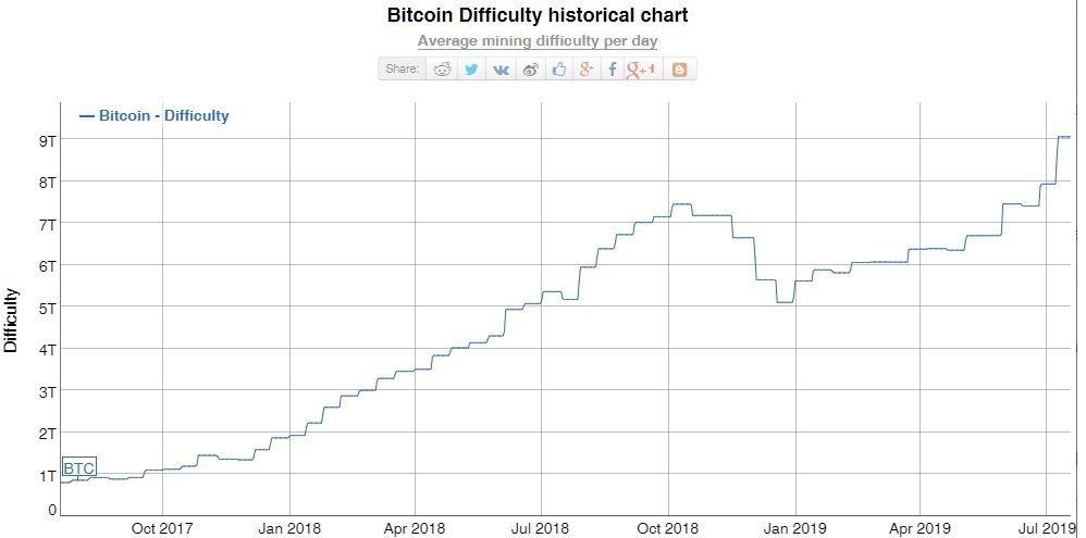 Bitcoin vaikeustaso louhinta