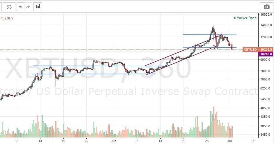 bitcoin-kurssi-2019-07-01