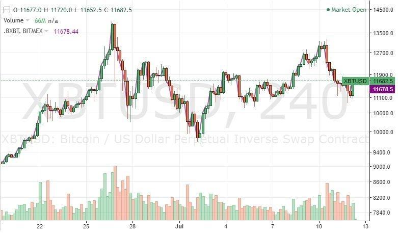 bitcoin-kurssi-2019-07-12