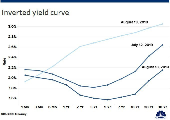 inverted-yield-curve