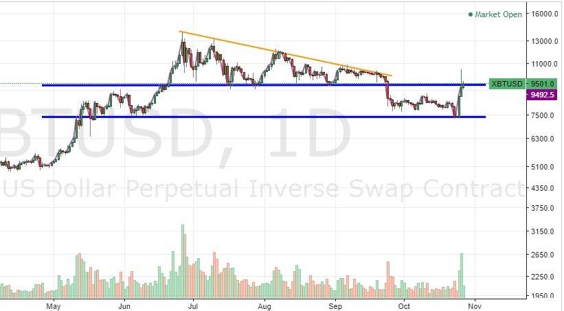 bitcoin-kurssi-2019-10-27