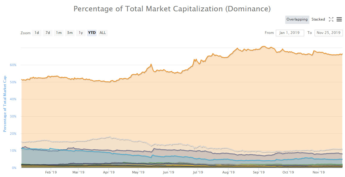 bitcoin-dominance-2019-11-25