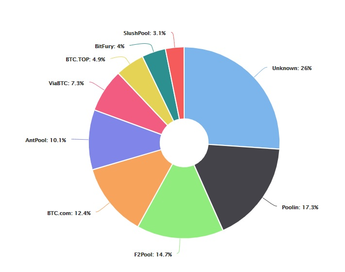 bitcoin-hashpools