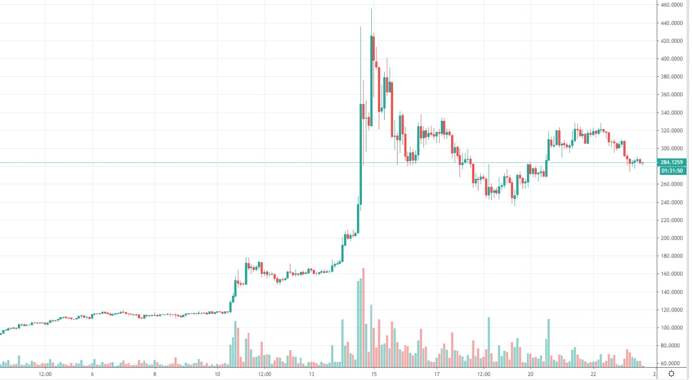 bitcoinsv-chart