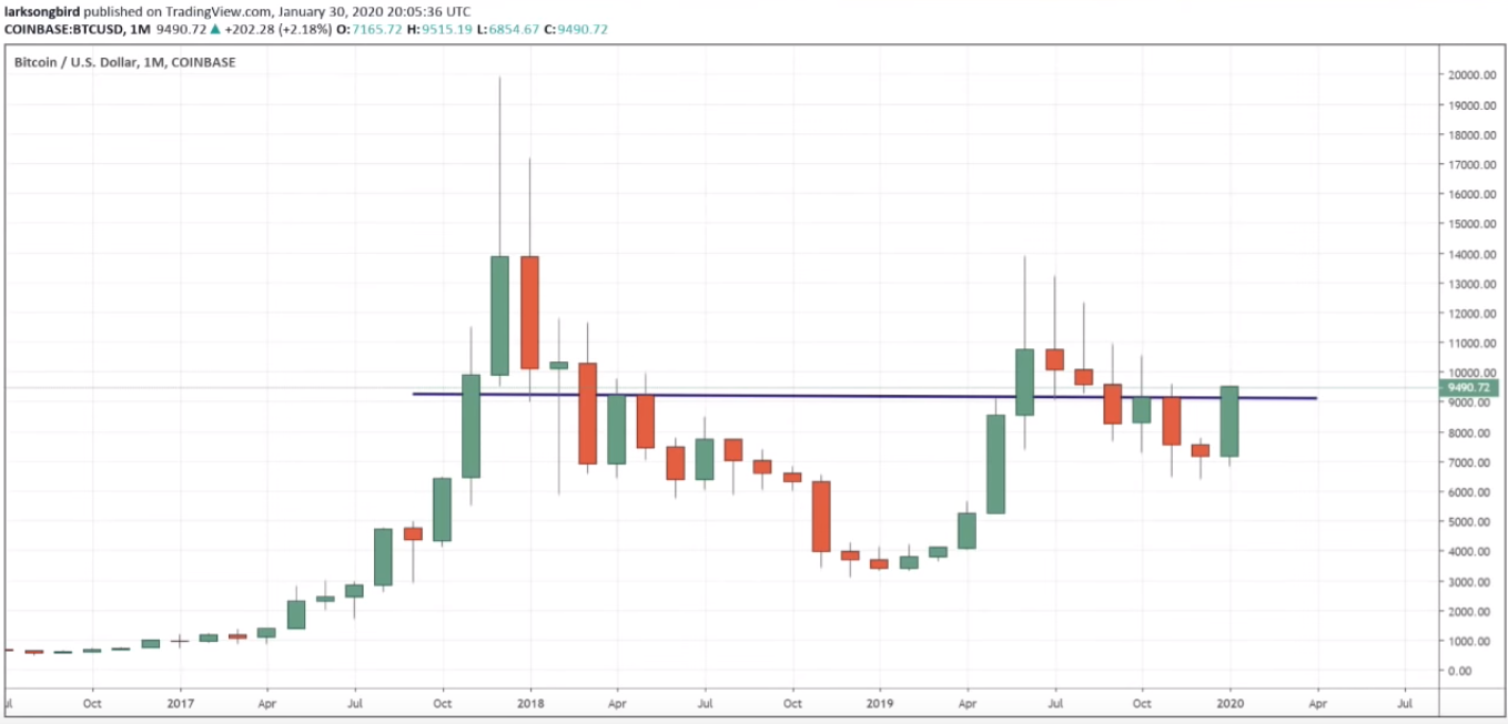 bitcoin-kurssi-2020-02-02-monthly