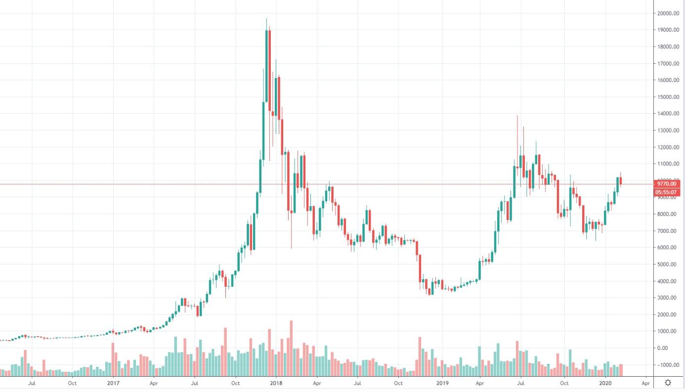 bitcoin-kurssi-2020-02-16