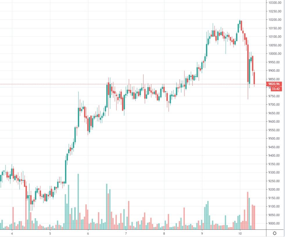 bitcoinin-kurssi-2020-02-10