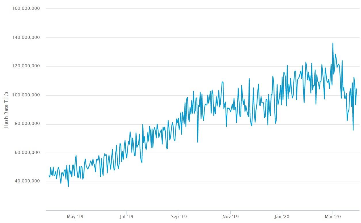 bitcoin-hashrate-20200330