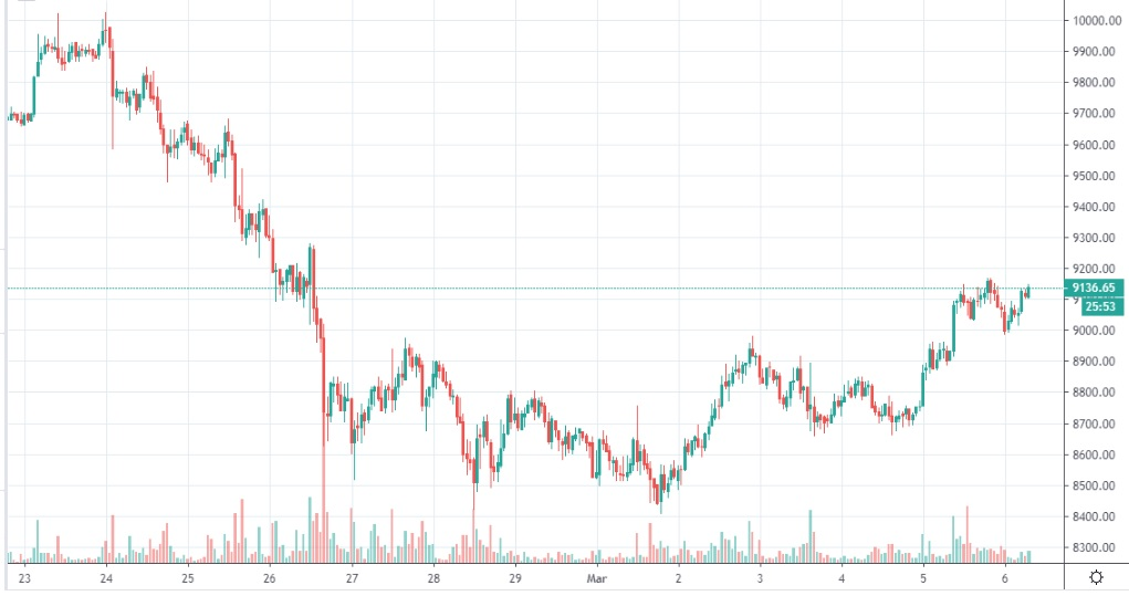 bitcoin-kurss-2020-03-06