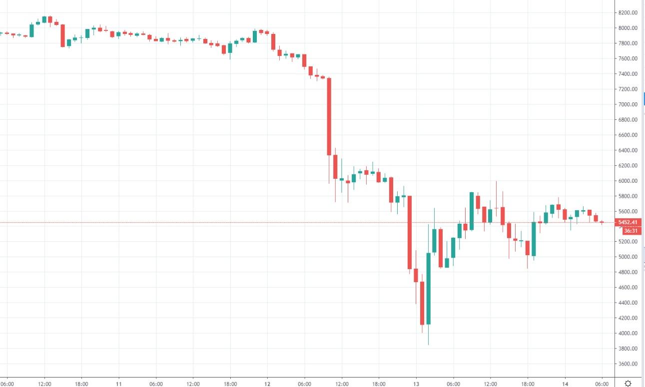 bitcoin-kurssi-1h