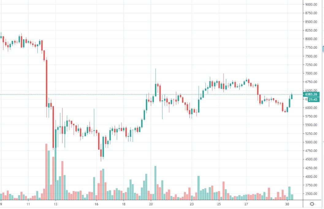 bitcoin-kurssi-2019-03-30