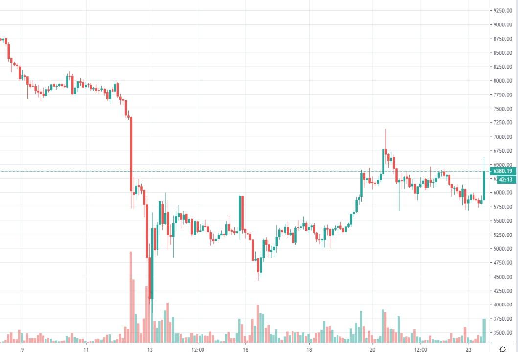 bitcoin-kurssi-2020-03-23