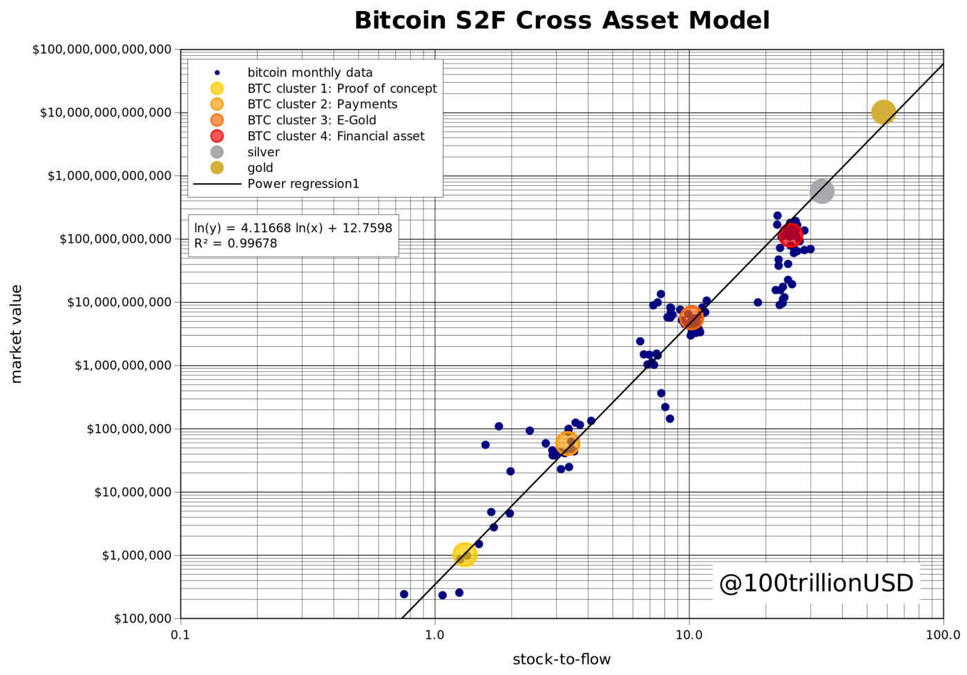 planB stock-to-flow cross asset model