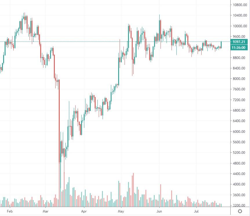 bitcoin-kurssi-20200721