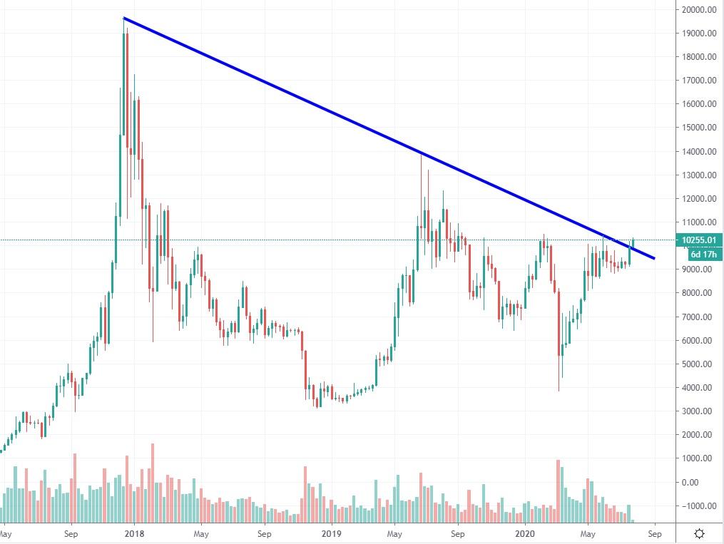 bitcoin-kurssi-20200727