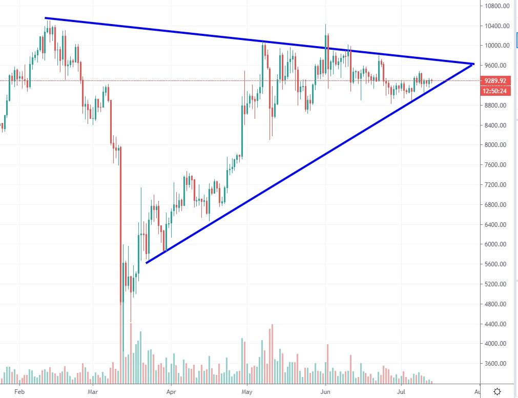 bitcoin-kurssi-2020713