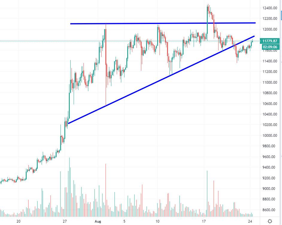 bitcoin-kurssi-2020820