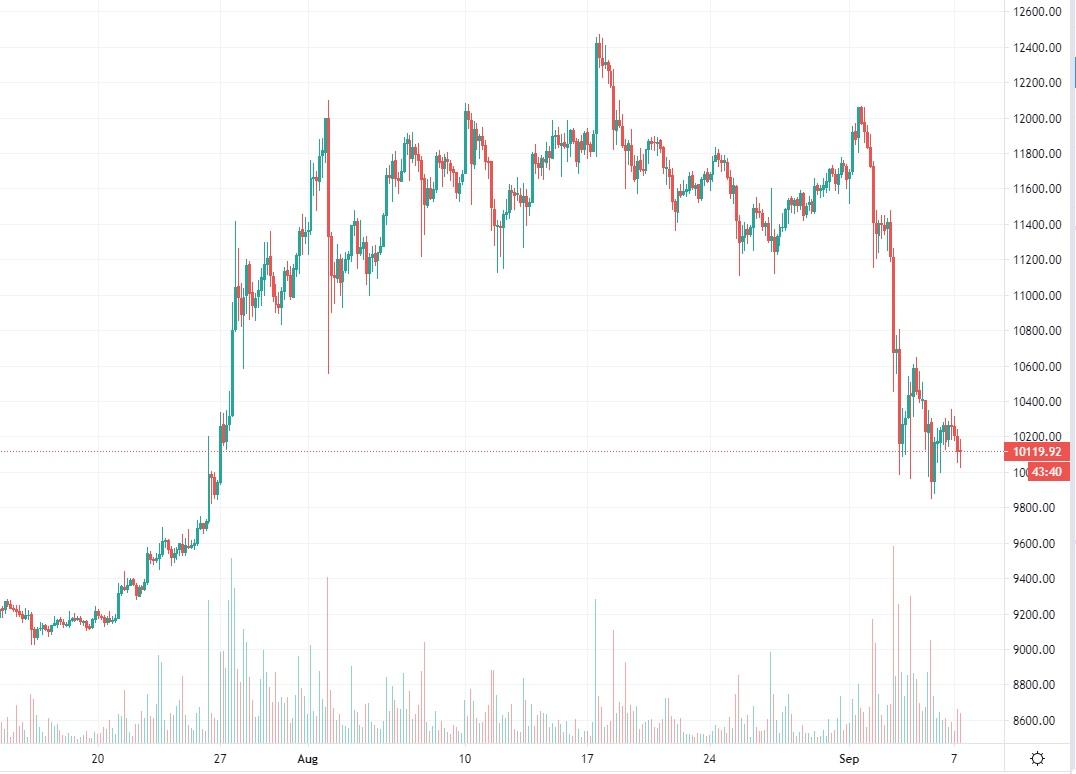 bitcoin-kurssi-20190907
