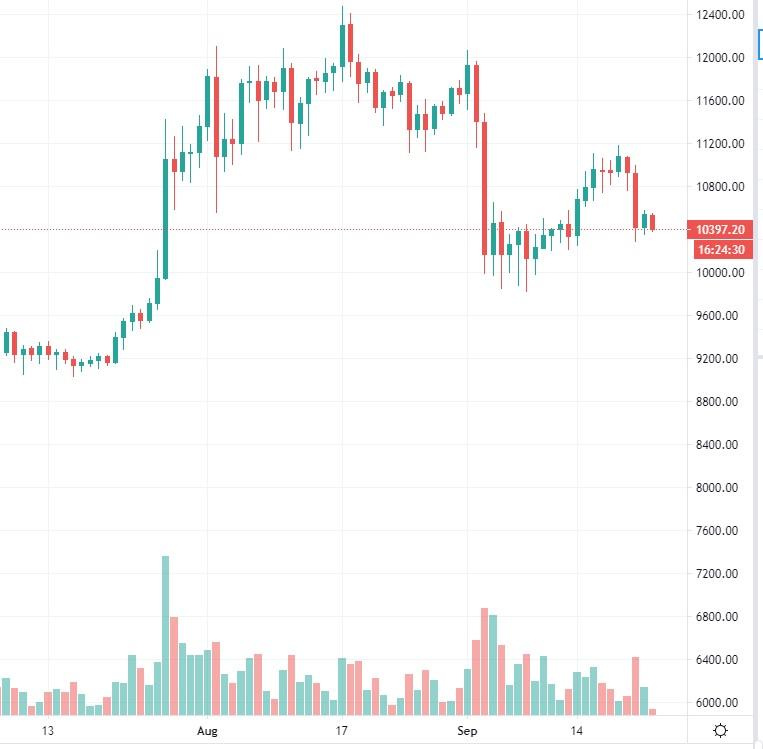 bitcoin-kurssi-20200923