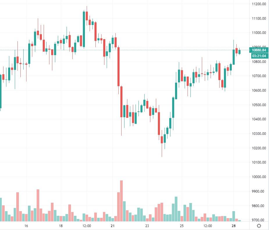 bitcoin-kurssi-20200928