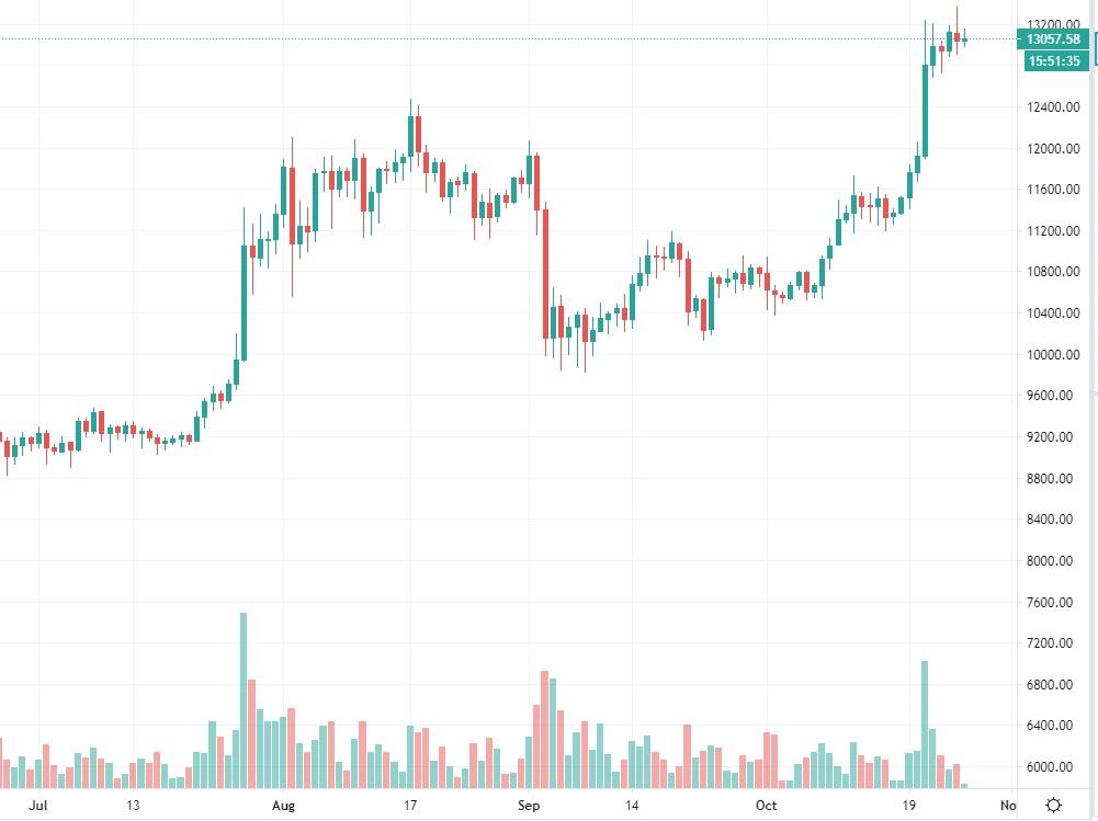 bitcoin-kurssi-20201026