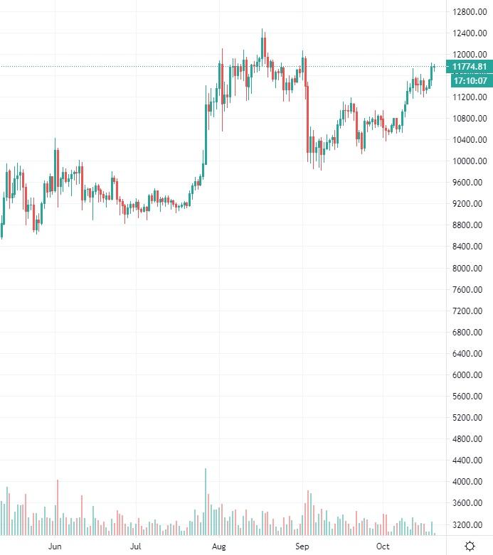 bitcoin-kurssi20201020